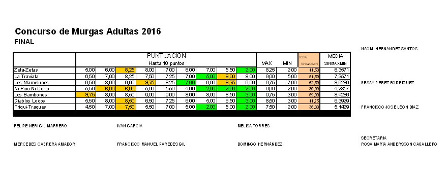 Puntuaciones FINAL Murgas Adultas 2016